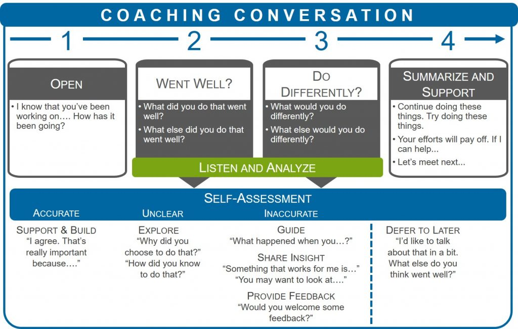Coaching_Conversation_Model_20171115